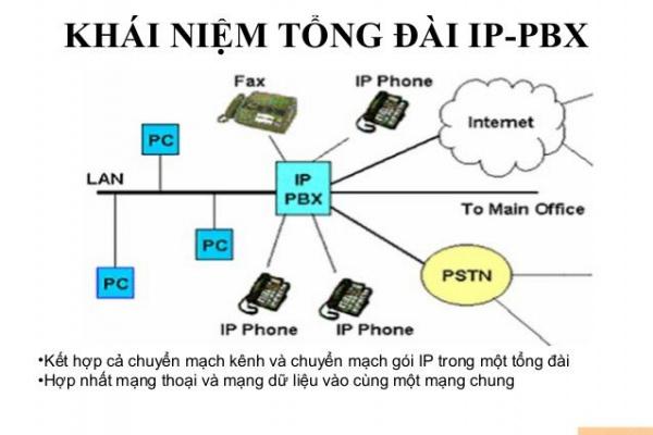 0000020 Tong Dai Ip Panasonic Kx Tde600 10ext 4 Ip Trunk